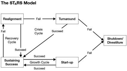 stars model